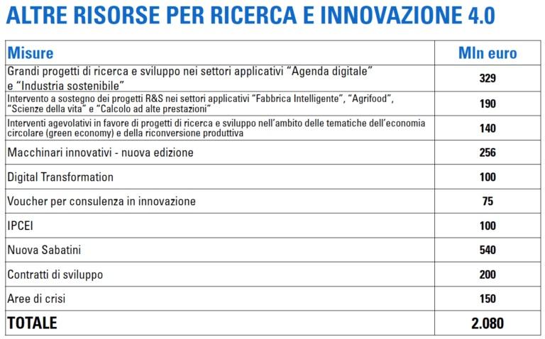 Tabella 1- Fonte_Ministero per lo Sviluppo economico_maggio 2020
